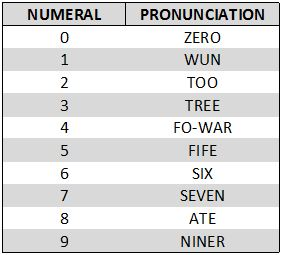 Phonetic Alphabet Welcome To The Usnscc